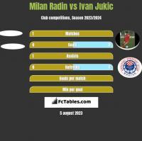 Milan Radin vs Ivan Jukic h2h player stats