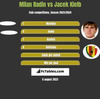 Milan Radin vs Jacek Kiełb h2h player stats