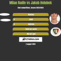 Milan Radin vs Jakub Holubek h2h player stats