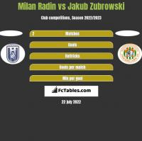 Milan Radin vs Jakub Zubrowski h2h player stats