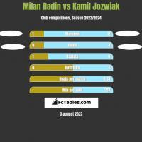 Milan Radin vs Kamil Jóźwiak h2h player stats