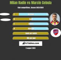 Milan Radin vs Marcin Cebula h2h player stats