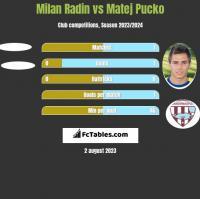 Milan Radin vs Matej Pucko h2h player stats