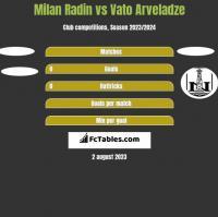 Milan Radin vs Vato Arveladze h2h player stats