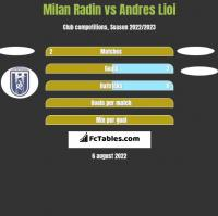 Milan Radin vs Andres Lioi h2h player stats