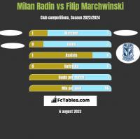 Milan Radin vs Filip Marchwinski h2h player stats