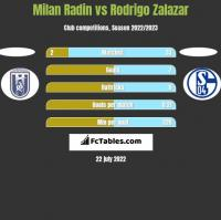 Milan Radin vs Rodrigo Zalazar h2h player stats