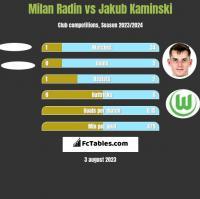 Milan Radin vs Jakub Kaminski h2h player stats