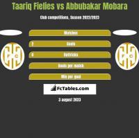 Taariq Fielies vs Abbubakar Mobara h2h player stats