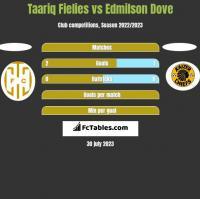 Taariq Fielies vs Edmilson Dove h2h player stats