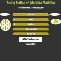 Taariq Fielies vs Motjeka Madisha h2h player stats