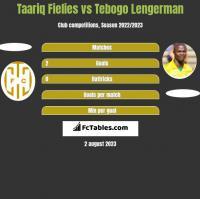 Taariq Fielies vs Tebogo Lengerman h2h player stats