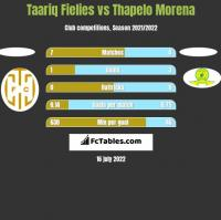 Taariq Fielies vs Thapelo Morena h2h player stats
