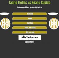 Taariq Fielies vs Keanu Cupido h2h player stats