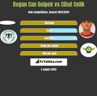Dogan Can Golpek vs Cihat Celik h2h player stats