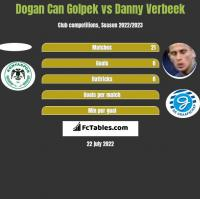 Dogan Can Golpek vs Danny Verbeek h2h player stats