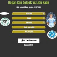 Dogan Can Golpek vs Lion Kaak h2h player stats