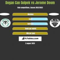 Dogan Can Golpek vs Jerome Deom h2h player stats