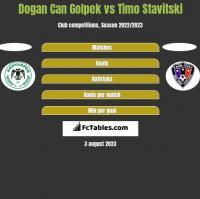 Dogan Can Golpek vs Timo Stavitski h2h player stats