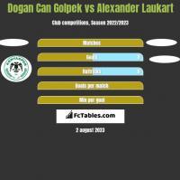 Dogan Can Golpek vs Alexander Laukart h2h player stats
