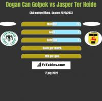 Dogan Can Golpek vs Jasper Ter Heide h2h player stats