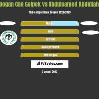 Dogan Can Golpek vs Abdulsamed Abdullahi h2h player stats