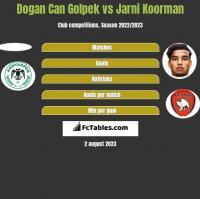Dogan Can Golpek vs Jarni Koorman h2h player stats