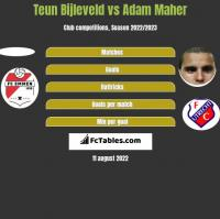 Teun Bijleveld vs Adam Maher h2h player stats