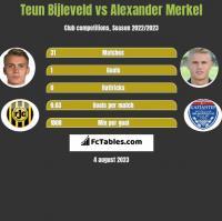 Teun Bijleveld vs Alexander Merkel h2h player stats