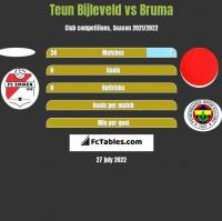 Teun Bijleveld vs Bruma h2h player stats