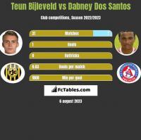 Teun Bijleveld vs Dabney Dos Santos h2h player stats