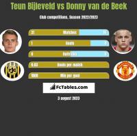 Teun Bijleveld vs Donny van de Beek h2h player stats