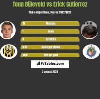 Teun Bijleveld vs Erick Gutierrez h2h player stats