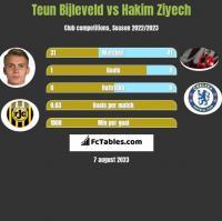 Teun Bijleveld vs Hakim Ziyech h2h player stats