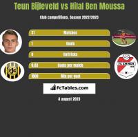 Teun Bijleveld vs Hilal Ben Moussa h2h player stats
