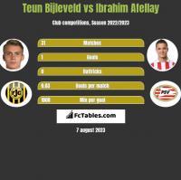 Teun Bijleveld vs Ibrahim Afellay h2h player stats
