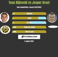 Teun Bijleveld vs Jesper Drost h2h player stats