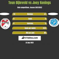 Teun Bijleveld vs Joey Konings h2h player stats