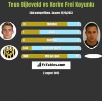 Teun Bijleveld vs Kerim Frei Koyunlu h2h player stats