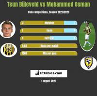 Teun Bijleveld vs Mohammed Osman h2h player stats