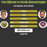 Teun Bijleveld vs Orestis Kiomourtzoglou h2h player stats