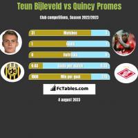 Teun Bijleveld vs Quincy Promes h2h player stats