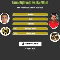 Teun Bijleveld vs Rai Vloet h2h player stats