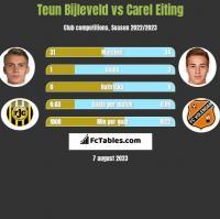 Teun Bijleveld vs Carel Eiting h2h player stats