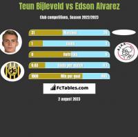 Teun Bijleveld vs Edson Alvarez h2h player stats