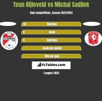 Teun Bijleveld vs Michal Sadilek h2h player stats