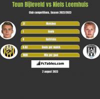 Teun Bijleveld vs Niels Leemhuis h2h player stats