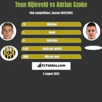 Teun Bijleveld vs Adrian Szoke h2h player stats