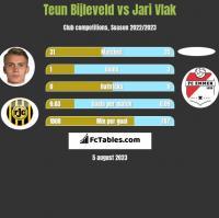 Teun Bijleveld vs Jari Vlak h2h player stats