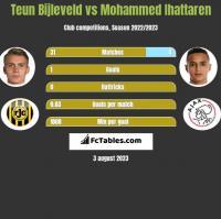 Teun Bijleveld vs Mohammed Ihattaren h2h player stats